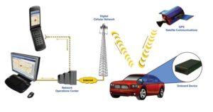 Принцип работы GPS-маячка на авто