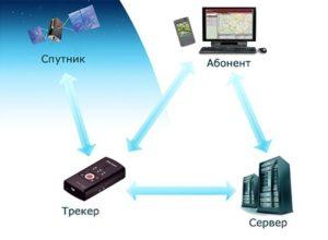 Принцип работы GPS-маяка